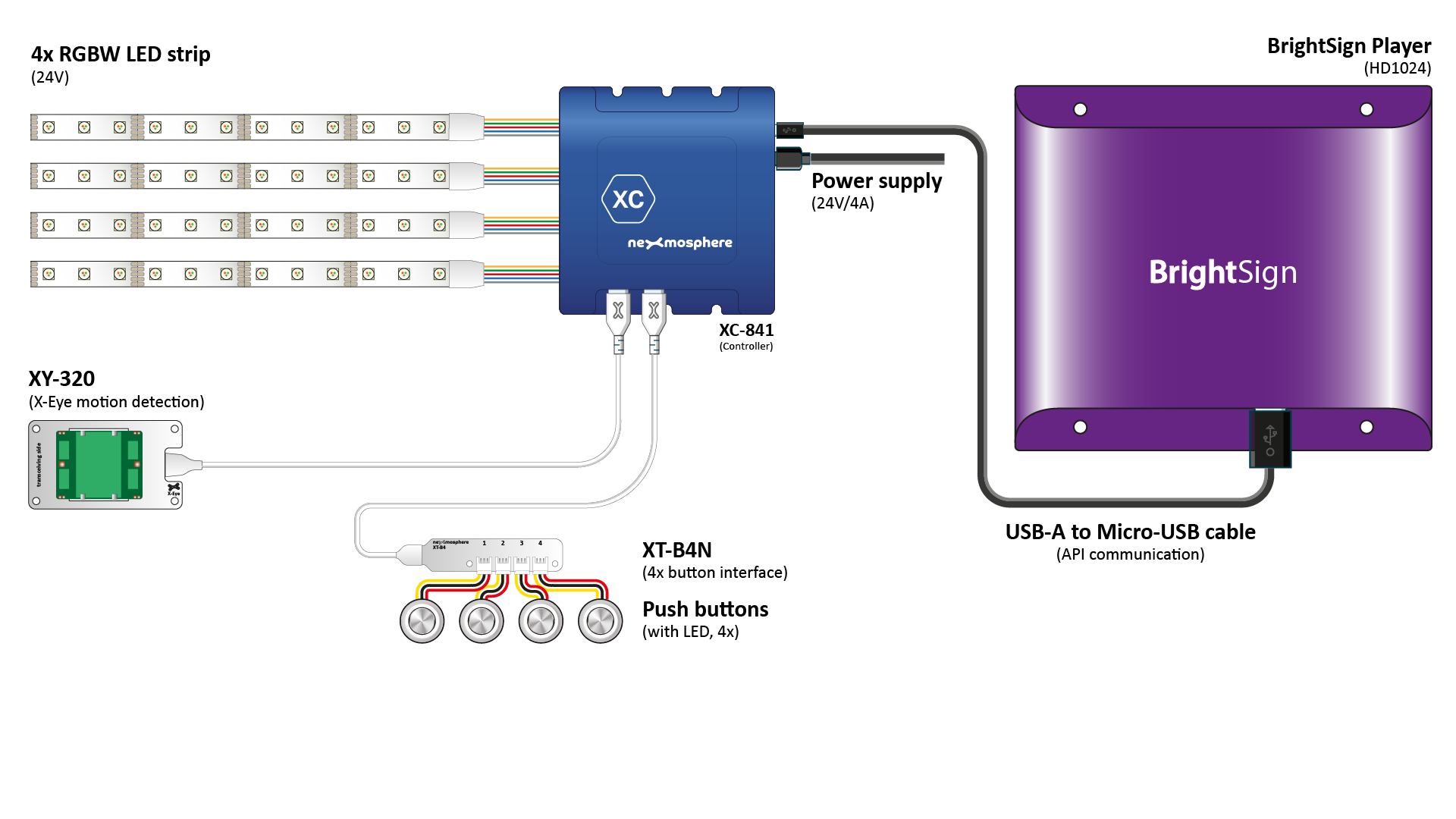 rgbw-led-control-with-xc